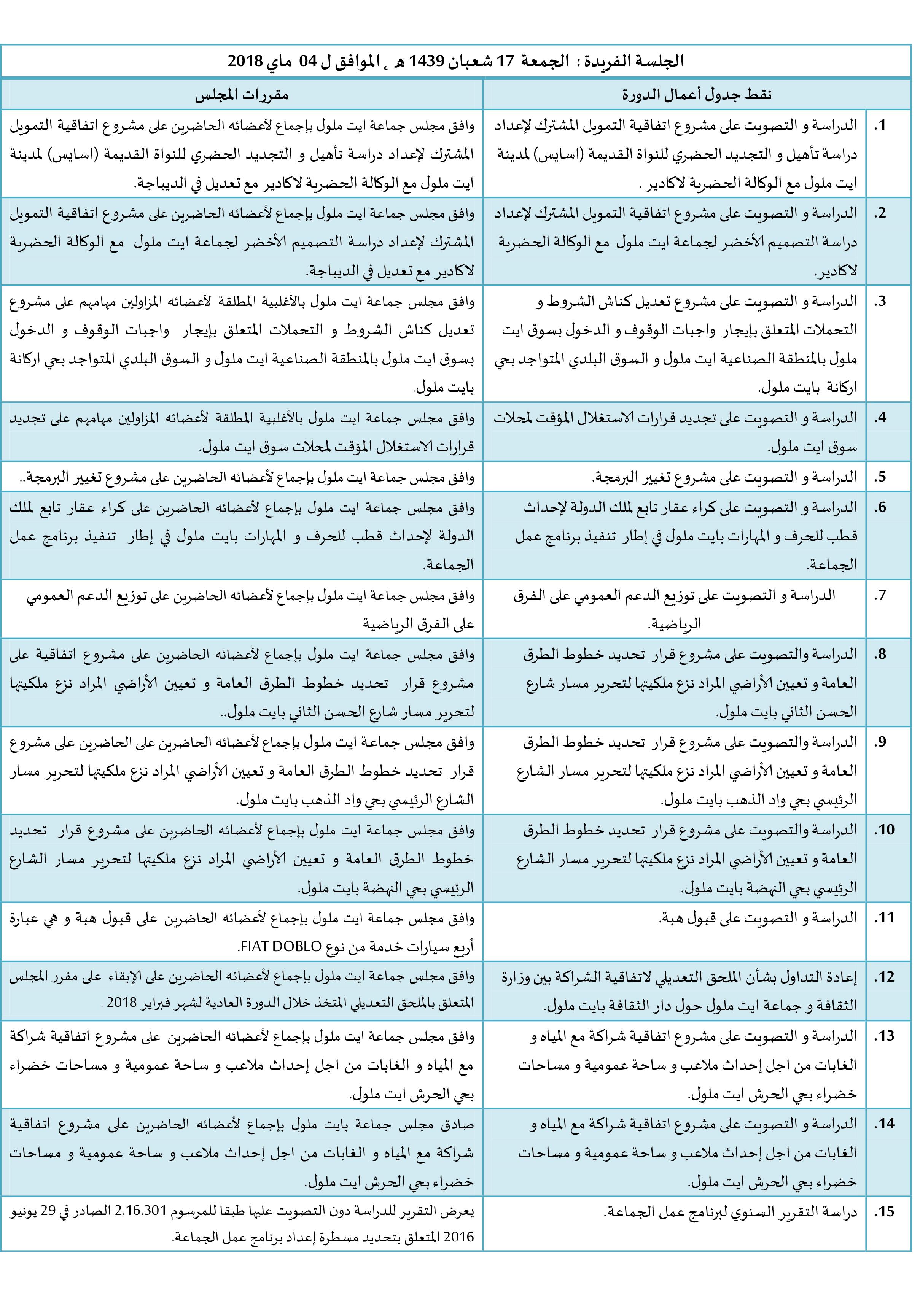 ملخص مقررات الدورة العادية لشهر ماي 2018
