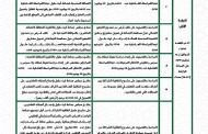 ملخص مقررات الدورة الاستثنائية لشهر يوليوز 2019 للمجلس الجماعي لأيت ملول