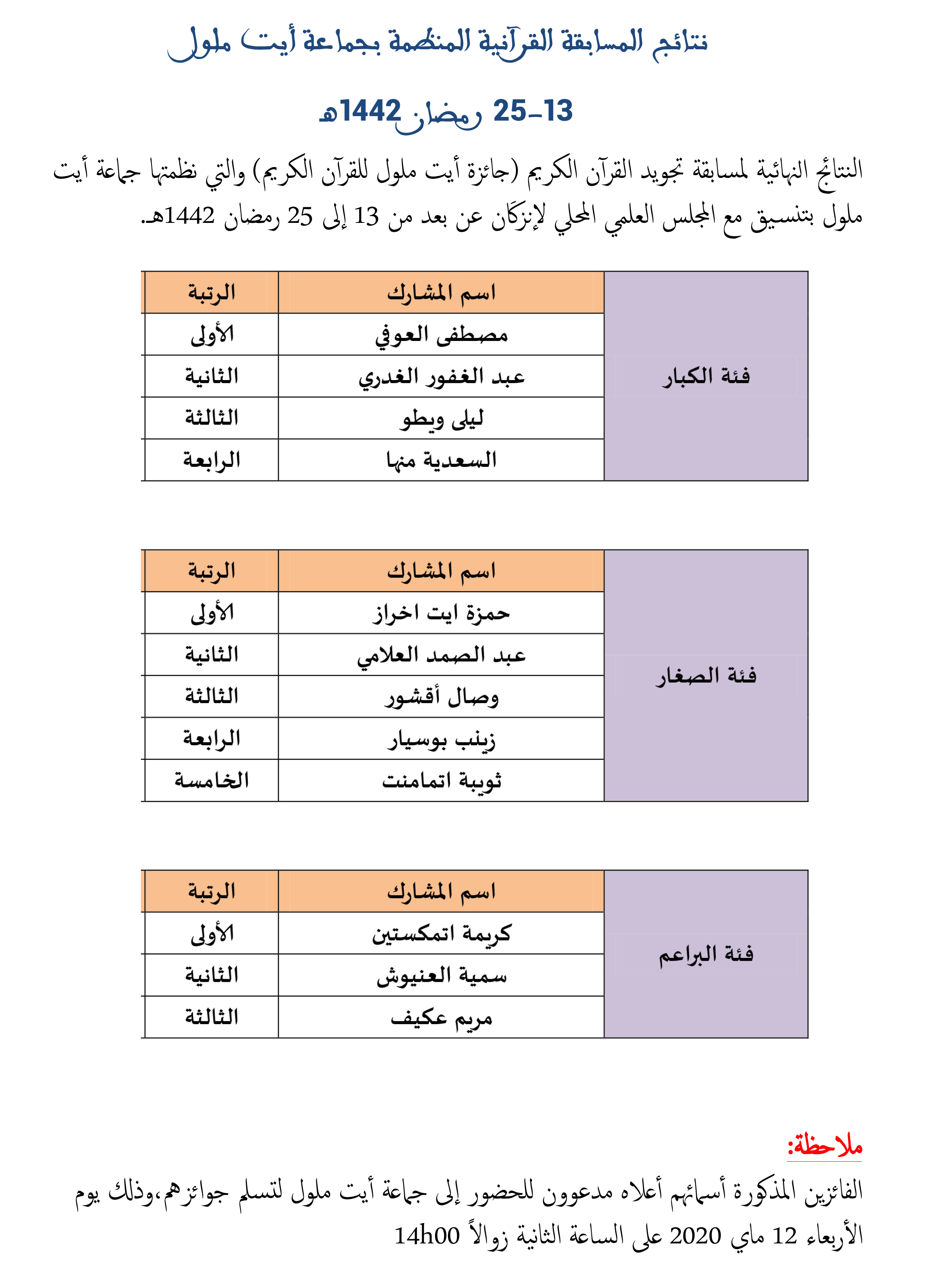 نتائج مسابقة جائزة أيت ملول للقرآن الكريم التي نظمتها جماعة أيت ملول من 13 إلى 25 رمضان 1442 هـ