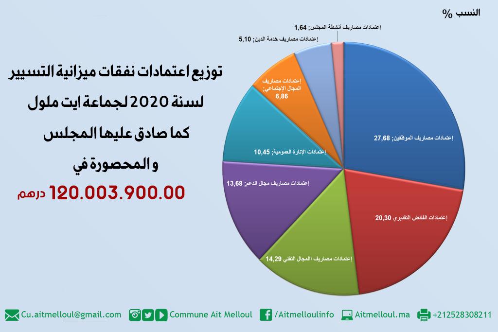 نفقات مداخيل ومصاريف ميزانية جماعة أيت ملول المتوقعة لسنة 2020