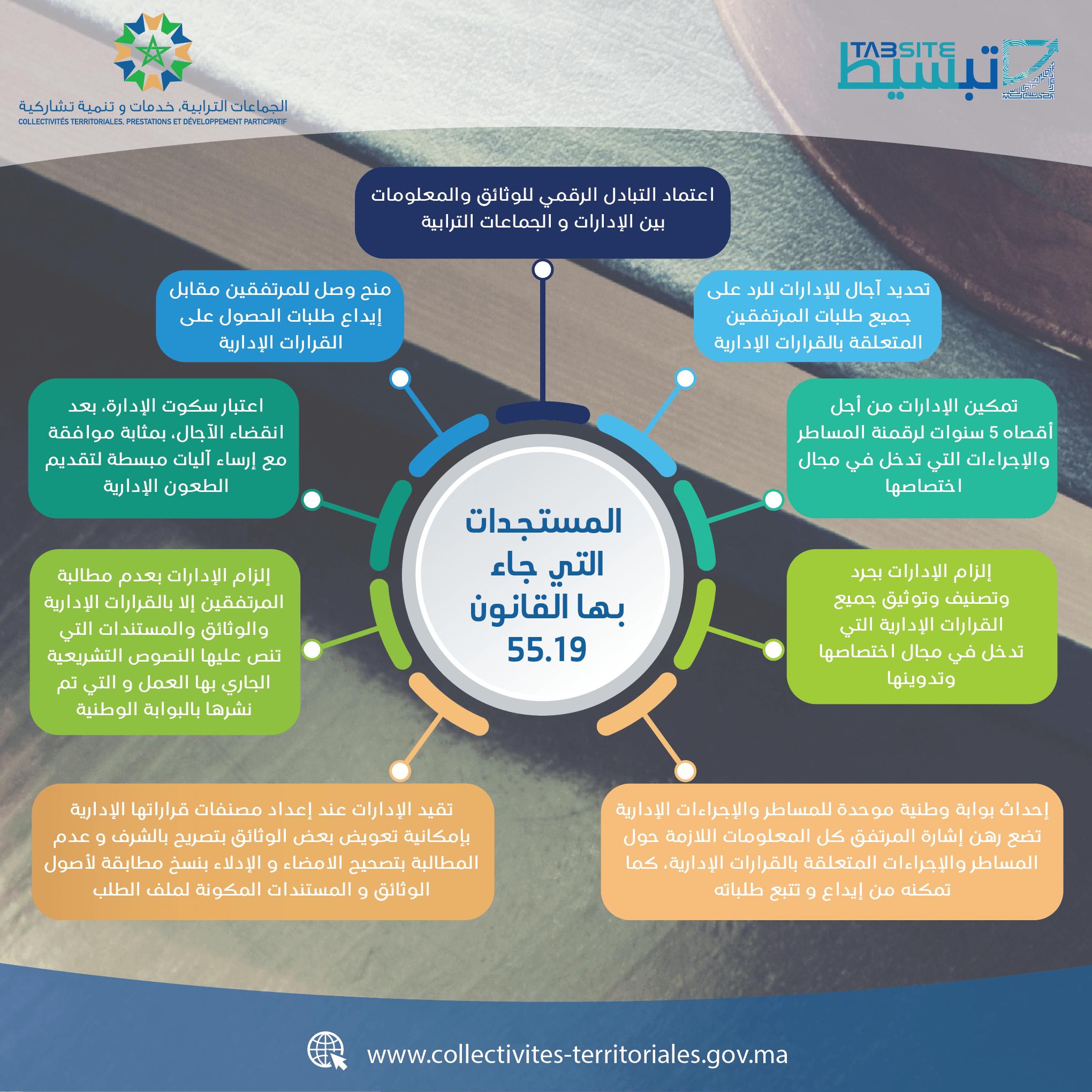 المستجدات التي جاء بها القانون 55.19 لتبسيط الإجراءات الإدارية